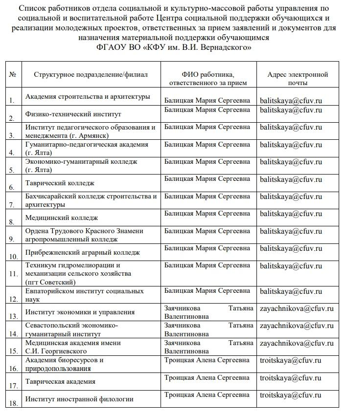 Список ответственных по подразделениям